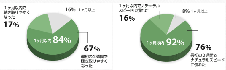 30日英語脳育成プログラムの1ヶ月以内の成果-円グラフ